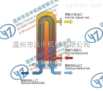 U型注射液用水双管板换热器