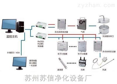 苏信SX-M实时多点洁净环境检测系