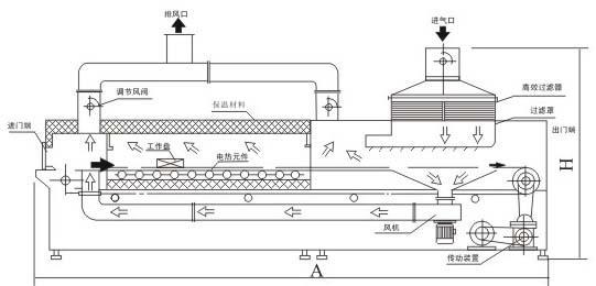 HDA远红外灭菌隧道烘箱 一、用途: 本机适用于安瓿瓶、易拉瓶、西林瓶及其它玻璃容器的干燥灭菌。是认证的理想选择。 二、特点: 1、本烘箱均采用1Crl8Ni9Ti或进口SUS304不锈钢板制成,输送带采用不锈钢链条或不锈钢网带,传动速度采用无级调速。 2、烘箱配有电器控制柜,温度数字显示自动控制可将温度控制在任一恒温状态。 3、烘箱保温层内采用超细玻璃棉或硅酸铝作为保温材料,保温性能良好。 4、烘箱加热元件采用远红外石英加热管或按用户要求采用镀金石英管,安装在烘箱顶端,并设有起调节作用的反射机构,提高了