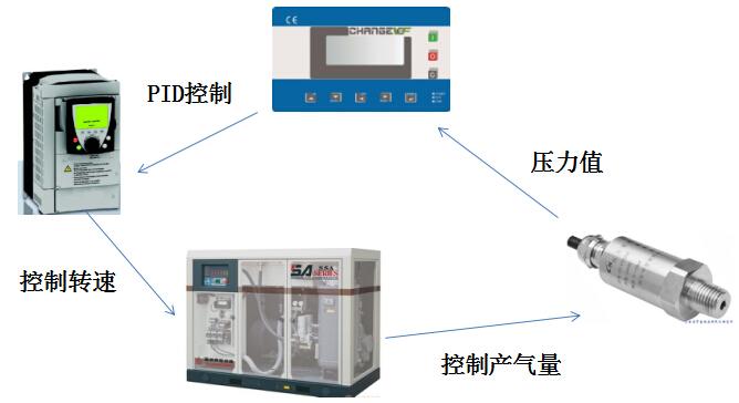 空压机余热回收系统--节能估算 空压机的加卸载是空压机运行工况的一种重要性能,加载时间和卸载时间是空压机运行的重要参数。变频改造后缩短了系统的加卸载时间,从而节约电能。 贵公司现有的空压机的规格是:功率为75KW、排气压力为0.8Mpa(一般情况),一般加载率约为60%。 无油螺杆空压机余热回收装置利用的好处: 1、锅炉热水的使用要用到油、煤、电,而余热回收装置不需要,实现无成本运行。 2、不受气候天气的影响,只要我们的压缩机在运转,就可以提供热水。 3、投入成本低,加装装置后,不需要再加装其它热水设备
