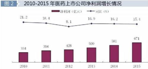 各银行存款利率_中华医药_医药收入净利率